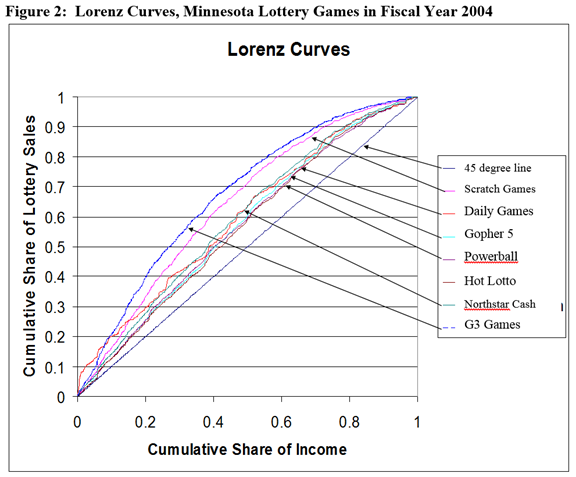 Figure 2 Lotenz Curves