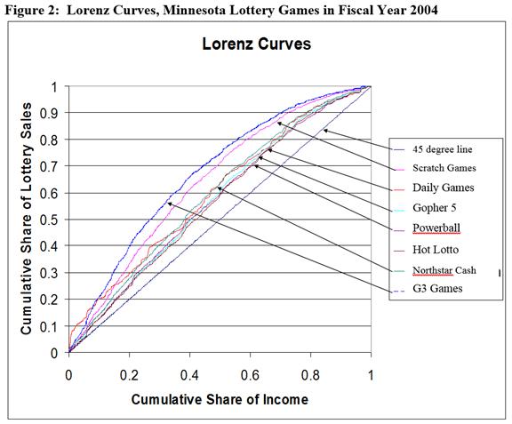 Figure 2 Lotenz Curves